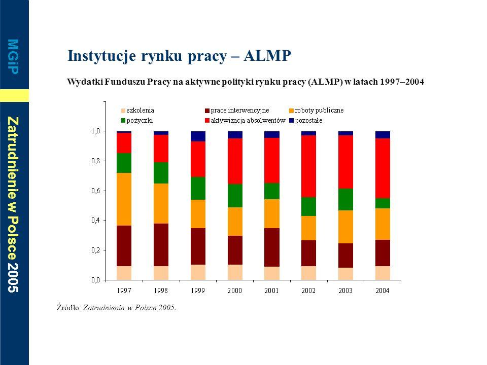 MGiP Zatrudnienie w Polsce 2005 Instytucje rynku pracy – ALMP Wydatki Funduszu Pracy na aktywne polityki rynku pracy (ALMP) w latach 1997–2004 Źródło: