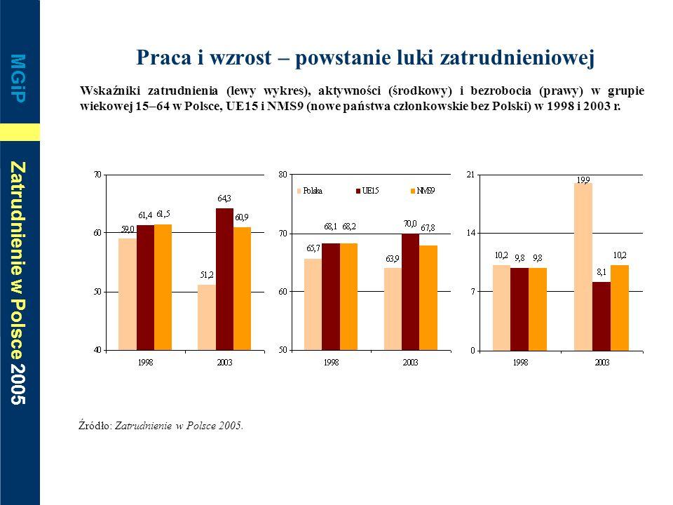 MGiP Zatrudnienie w Polsce 2005 Praca i wzrost – powstanie luki zatrudnieniowej Wskaźniki zatrudnienia (lewy wykres), aktywności (środkowy) i bezroboc