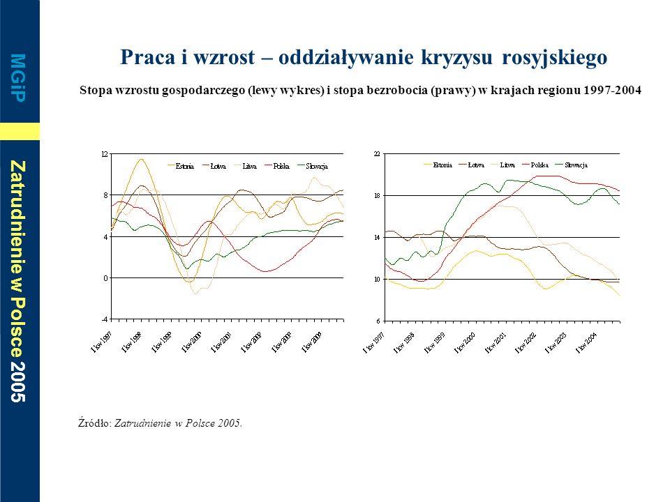 MGiP Zatrudnienie w Polsce 2005 Praca i wzrost – oddziaływanie kryzysu rosyjskiego Stopa wzrostu gospodarczego (lewy wykres) i stopa bezrobocia (prawy
