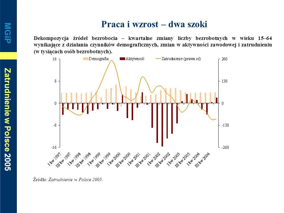 MGiP Zatrudnienie w Polsce 2005 Praca i wzrost – dwa szoki Dekompozycja źródeł bezrobocia – kwartalne zmiany liczby bezrobotnych w wieku 15–64 wynikaj