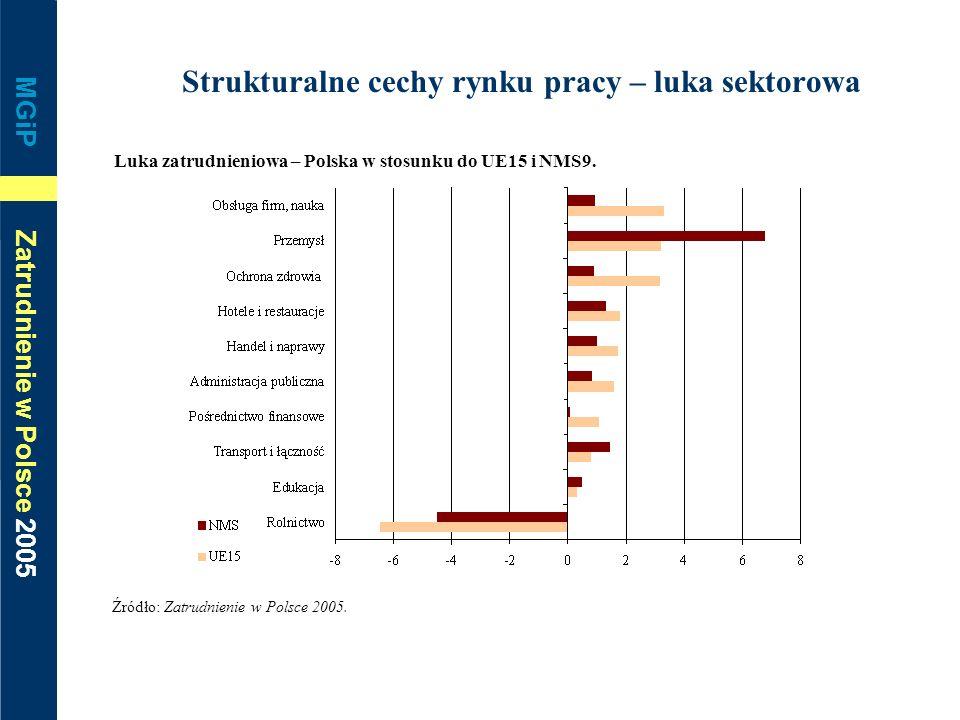 MGiP Zatrudnienie w Polsce 2005 Strukturalne cechy rynku pracy – luka sektorowa Luka zatrudnieniowa – Polska w stosunku do UE15 i NMS9. Źródło: Zatrud
