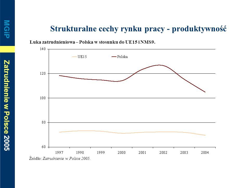 MGiP Zatrudnienie w Polsce 2005 Strukturalne cechy rynku pracy - produktywność Luka zatrudnieniowa – Polska w stosunku do UE15 i NMS9. Źródło: Zatrudn