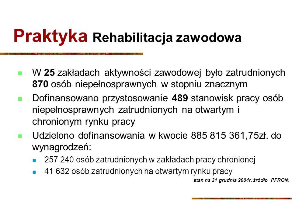 Praktyka Rehabilitacja zawodowa W 25 zakładach aktywności zawodowej było zatrudnionych 870 osób niepełnosprawnych w stopniu znacznym Dofinansowano prz