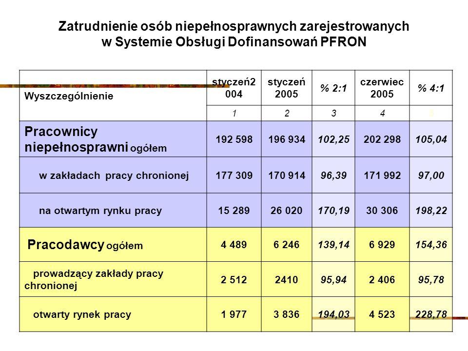 Wyszczególnienie styczeń2 004 styczeń 2005 % 2:1 czerwiec 2005 % 4:1 12345 Pracownicy niepełnosprawni ogółem 192 598196 934102,25202 298105,04 w zakła