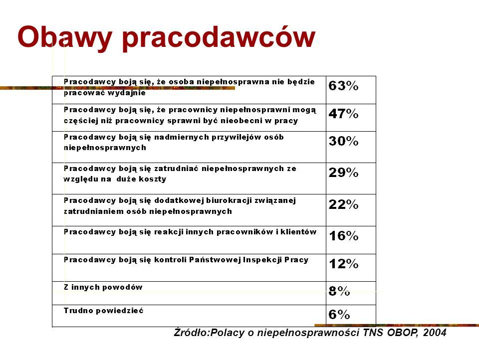 Obawy pracodawców Źródło:Polacy o niepełnosprawności TNS OBOP, 2004
