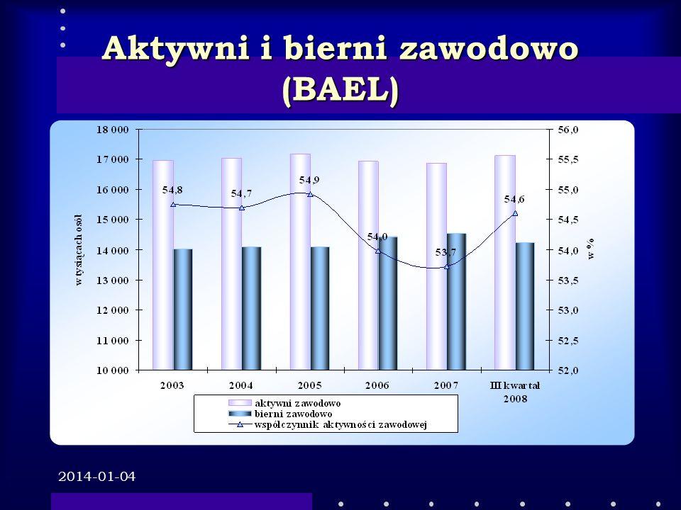 2014-01-04 Problemy rynku pracy: Starzenie się społeczeństwa Niska aktywność zawodowa ludności Wysoki i wzrastający poziom zatrudnienia w szarej strefie (1131 tys.
