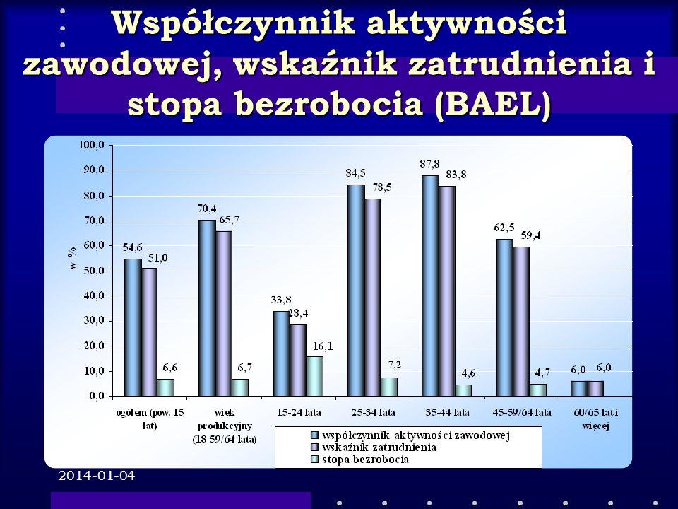 2014-01-04 Współczynnik aktywności zawodowej, wskaźnik zatrudnienia i stopa bezrobocia (BAEL)