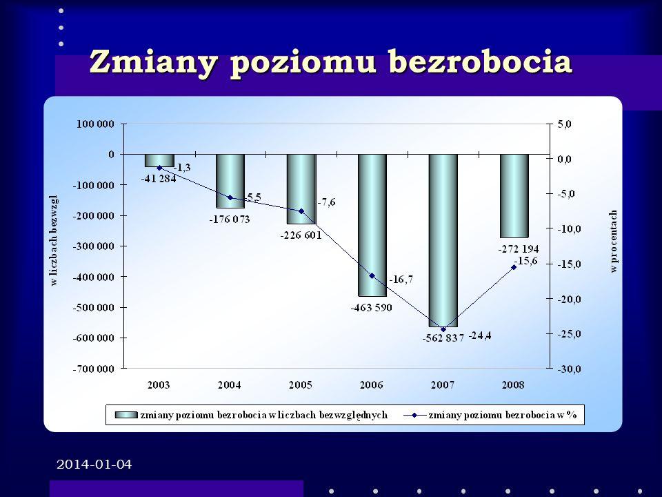 2014-01-04 Zmiany poziomu bezrobocia - sezonowość