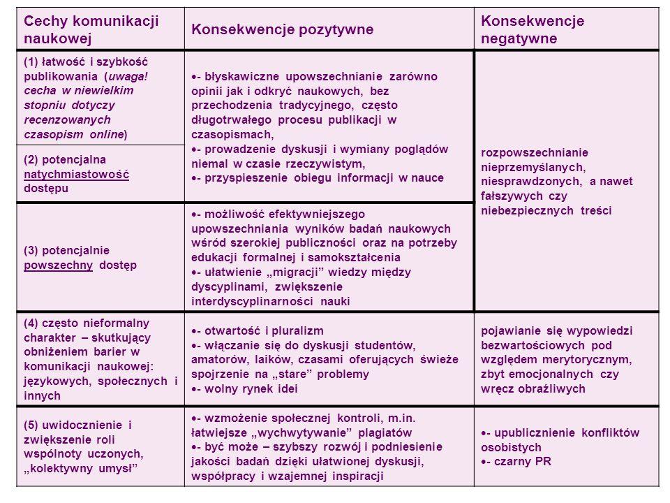 20 Cechy komunikacji naukowej Konsekwencje pozytywne Konsekwencje negatywne (1) łatwość i szybkość publikowania (uwaga! cecha w niewielkim stopniu dot