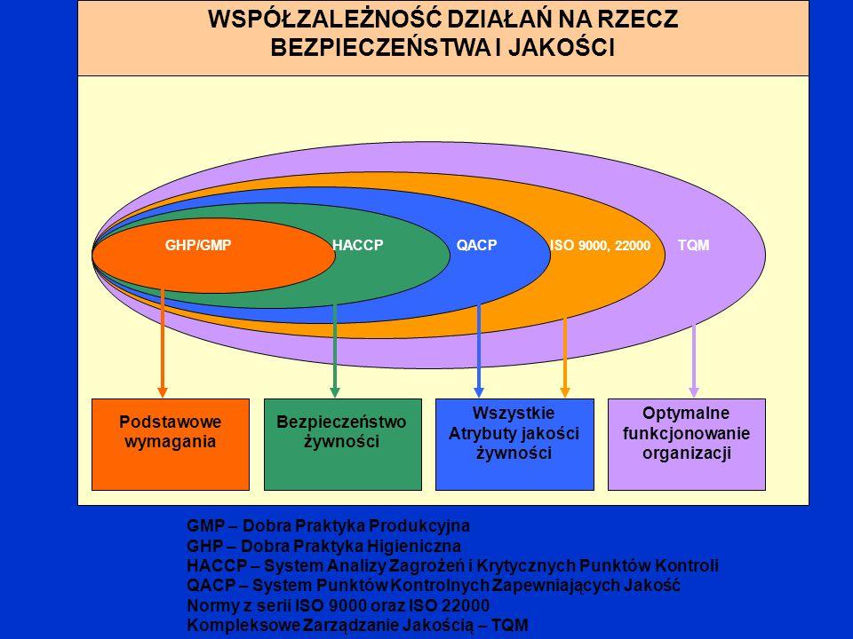 WSPÓŁZALEŻNOŚĆ DZIAŁAŃ NA RZECZ BEZPIECZEŃSTWA I JAKOŚCI GHP/GMP HACCP QACP ISO 9000, 22000 TQM Podstawowe wymagania Bezpieczeństwo żywności Wszystkie