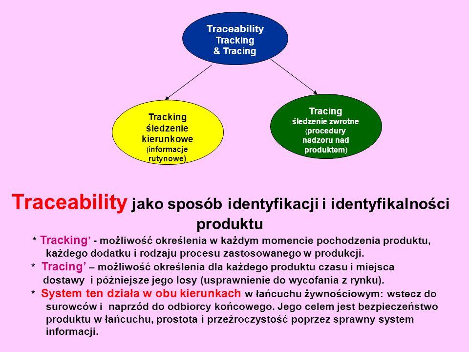 Traceability Tracking & Tracing Tracking śledzenie kierunkowe ( informacje rutynowe) Tracing śledzenie zwrotne ( procedury nadzoru nad produktem) Trac