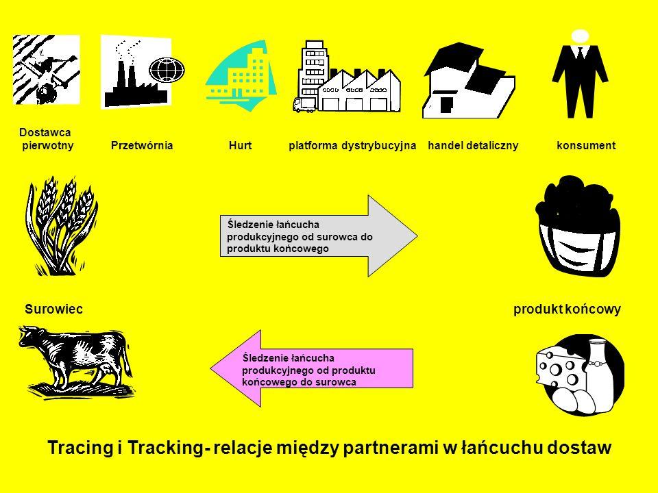 Śledzenie łańcucha produkcyjnego od surowca do produktu końcowego Śledzenie łańcucha produkcyjnego od produktu końcowego do surowca Dostawca pierwotny