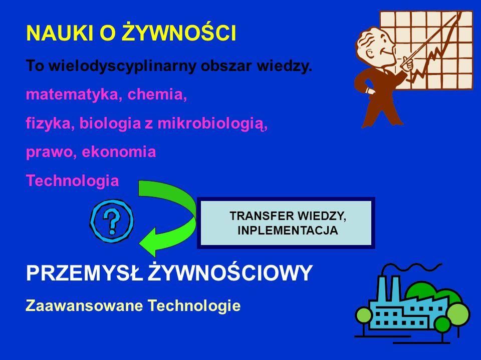 NAUKI O ŻYWNOŚCI To wielodyscyplinarny obszar wiedzy. matematyka, chemia, fizyka, biologia z mikrobiologią, prawo, ekonomia Technologia PRZEMYSŁ ŻYWNO