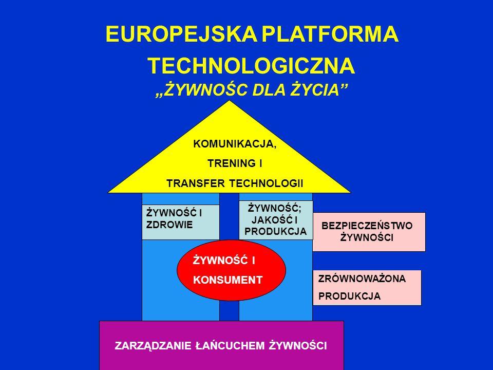 EUROPEJSKA PLATFORMA TECHNOLOGICZNA ŻYWNOŚC DLA ŻYCIA BEZPIECZEŃSTWO ŻYWNOŚCI ZARZĄDZANIE ŁAŃCUCHEM ŻYWNOŚCI ŻYWNOŚĆ I ZDROWIE ŻYWNOŚĆ; JAKOŚĆ I PRODU