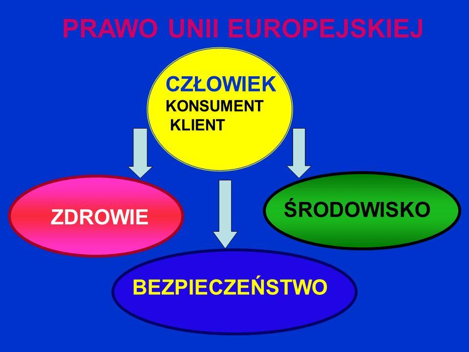 PRAWO UNII EUROPEJSKIEJ CZŁOWIEK KONSUMENT KLIENT ZDROWIE ŚRODOWISKO BEZPIECZEŃSTWO