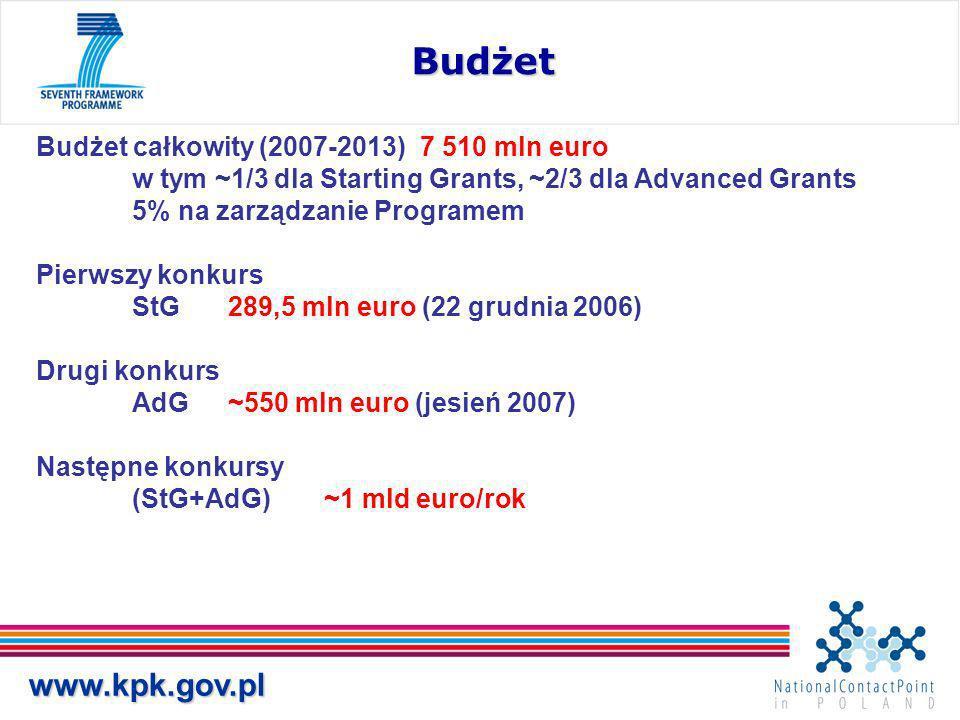 www.kpk.gov.pl Budżet Budżet całkowity (2007-2013) 7 510 mln euro w tym ~1/3 dla Starting Grants, ~2/3 dla Advanced Grants 5% na zarządzanie Programem Pierwszy konkurs StG289,5 mln euro (22 grudnia 2006) Drugi konkurs AdG~550 mln euro (jesień 2007) Następne konkursy (StG+AdG)~1 mld euro/rok
