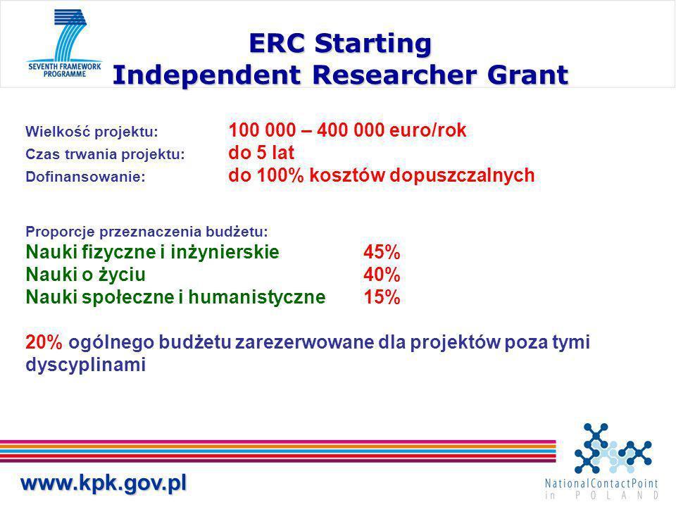 www.kpk.gov.pl ERC Starting Independent Researcher Grant Wielkość projektu: 100 000 – 400 000 euro/rok Czas trwania projektu: do 5 lat Dofinansowanie: do 100% kosztów dopuszczalnych Proporcje przeznaczenia budżetu: Nauki fizyczne i inżynierskie45% Nauki o życiu40% Nauki społeczne i humanistyczne15% 20% ogólnego budżetu zarezerwowane dla projektów poza tymi dyscyplinami