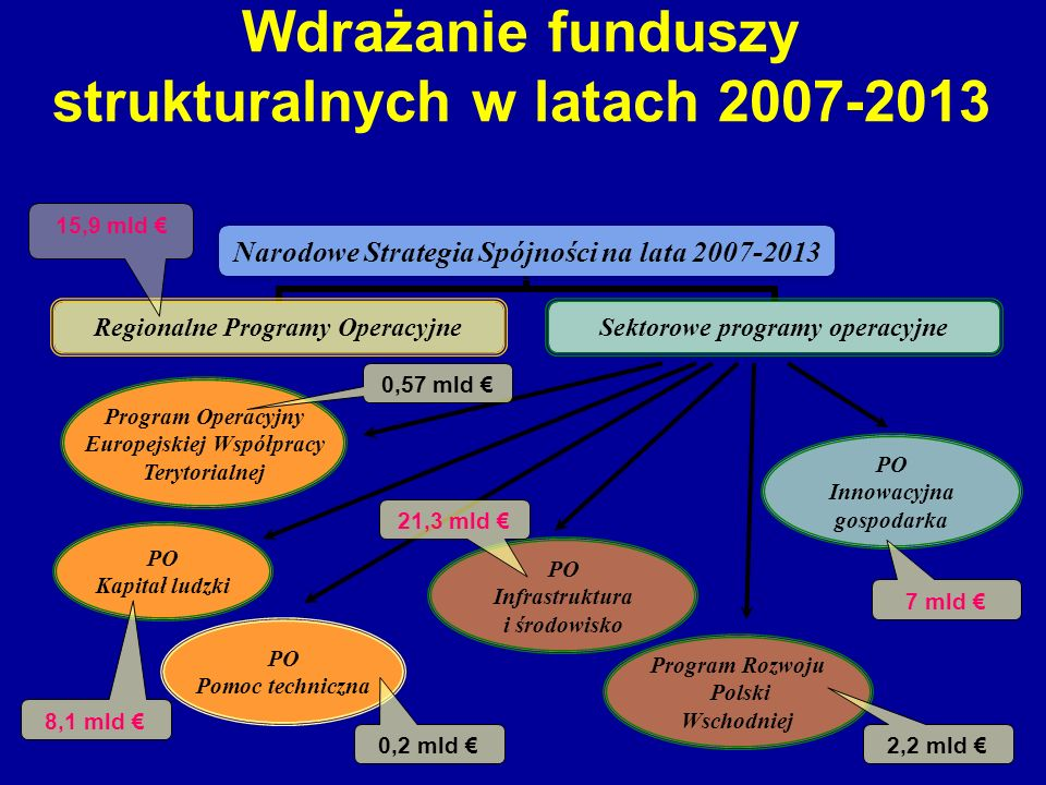 Wdrażanie funduszy strukturalnych w latach 2007-2013 Program Operacyjny Europejskiej Współpracy Terytorialnej PO Innowacyjna gospodarka PO Infrastrukt