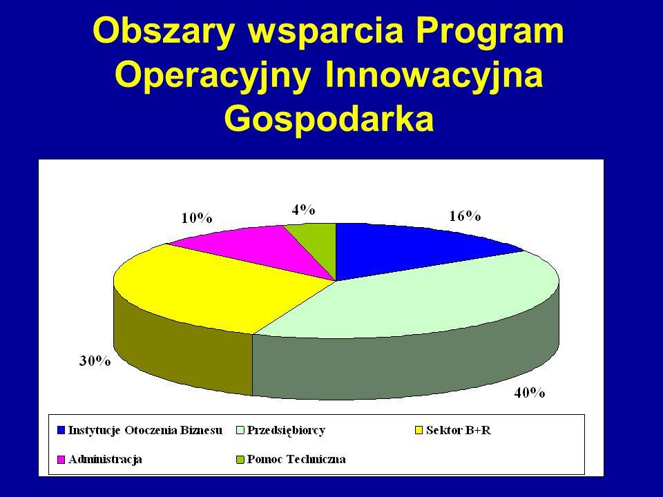 Obszary wsparcia Program Operacyjny Innowacyjna Gospodarka