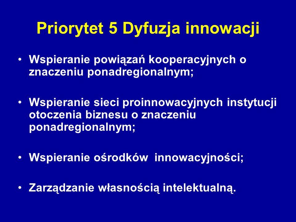 Priorytet 5 Dyfuzja innowacji Wspieranie powiązań kooperacyjnych o znaczeniu ponadregionalnym; Wspieranie sieci proinnowacyjnych instytucji otoczenia