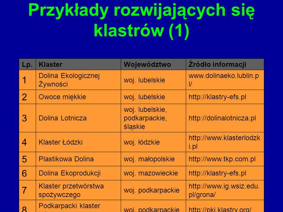 Przykłady rozwijających się klastrów (1) Lp.KlasterWojewództwoŹródło informacji 1 Dolina Ekologicznej Żywności woj. lubelskie www.dolinaeko.lublin.p l