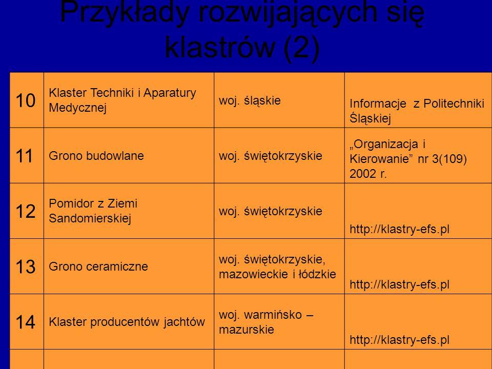 Przykłady rozwijających się klastrów (2) 10 Klaster Techniki i Aparatury Medycznej woj. śląskie Informacje z Politechniki Śląskiej 11 Grono budowlanew