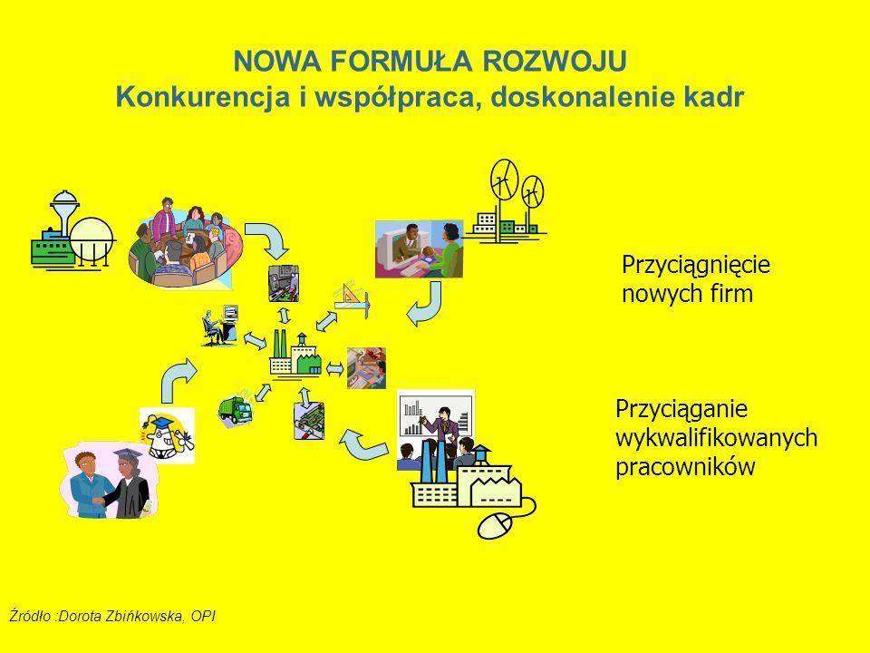 Przyciągnięcie nowych firm Przyciąganie wykwalifikowanych pracowników Źródło :Dorota Zbińkowska, OPI NOWA FORMUŁA ROZWOJU Konkurencja i współpraca, do