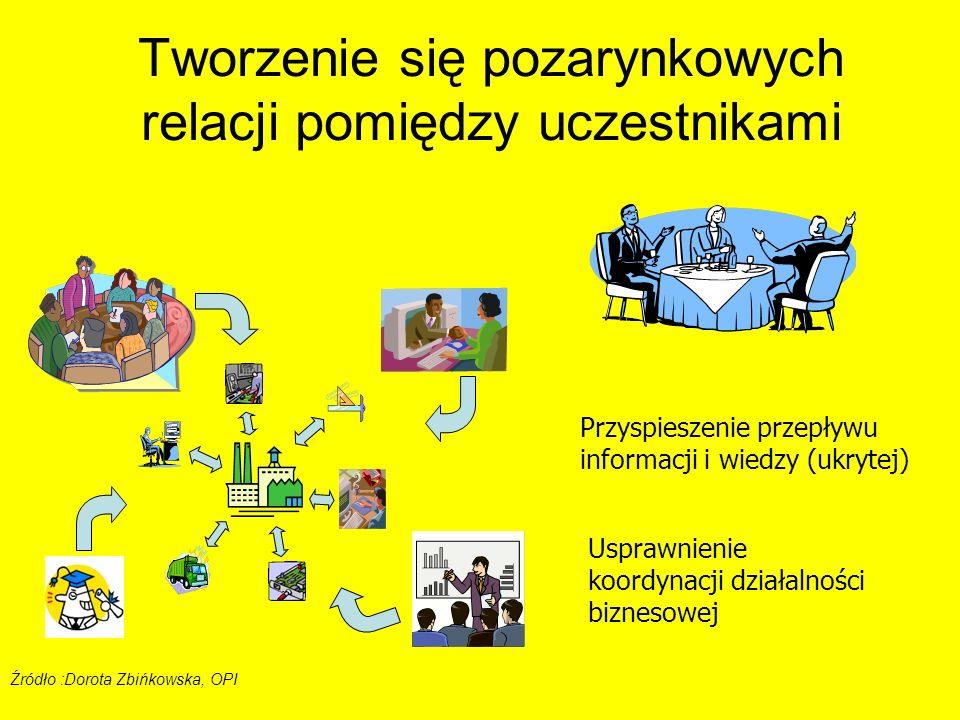 Przyspieszenie przepływu informacji i wiedzy (ukrytej) Usprawnienie koordynacji działalności biznesowej Źródło :Dorota Zbińkowska, OPI Tworzenie się p