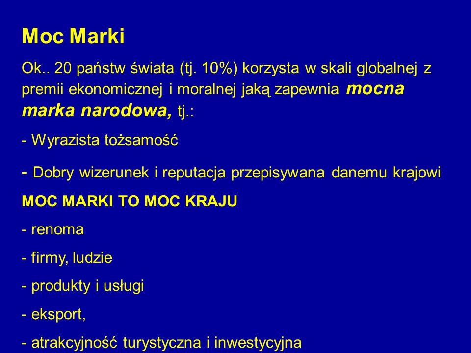 Moc Marki Ok.. 20 państw świata (tj. 10%) korzysta w skali globalnej z premii ekonomicznej i moralnej jaką zapewnia mocna marka narodowa, tj.: - Wyraz