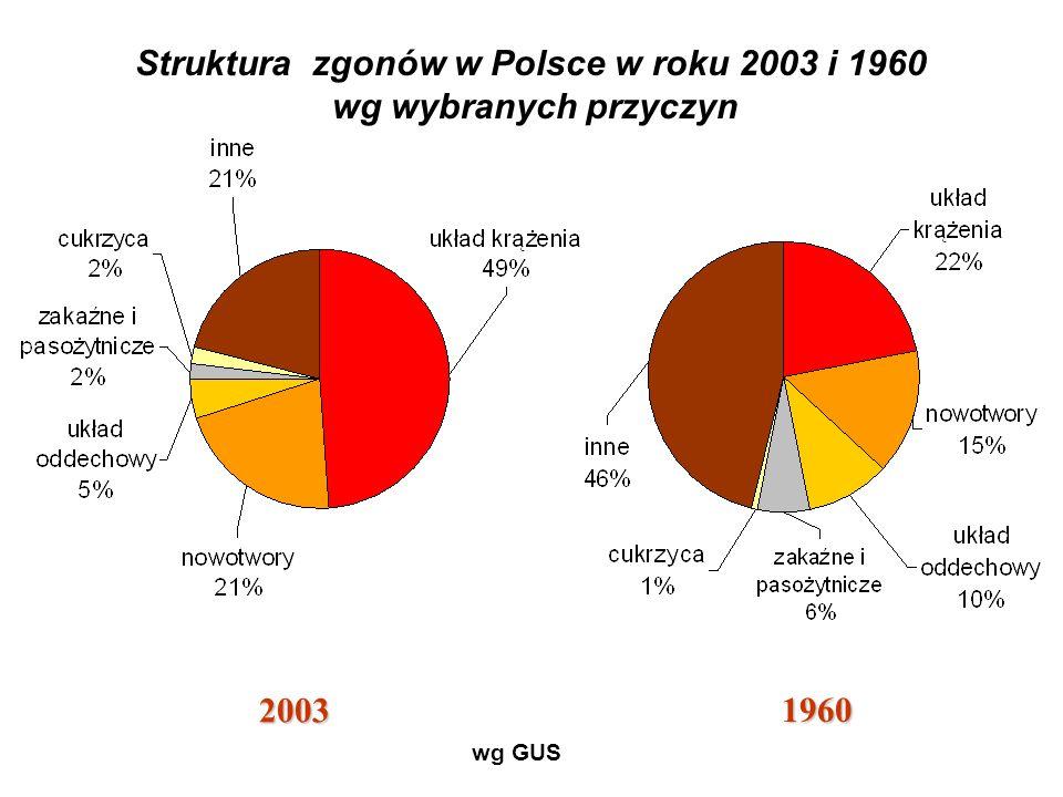 Struktura zgonów w Polsce w roku 2003 i 1960 wg wybranych przyczyn 2003 1960 wg GUS