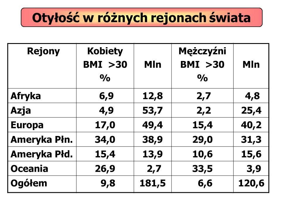 Otyłość w różnych rejonach świata RejonyKobiety BMI >30 % Mln Mężczyźni BMI >30 % Mln Afryka 6,912,8 2,7 4,8 Azja 4,953,7 2,225,4 Europa17,049,415,440