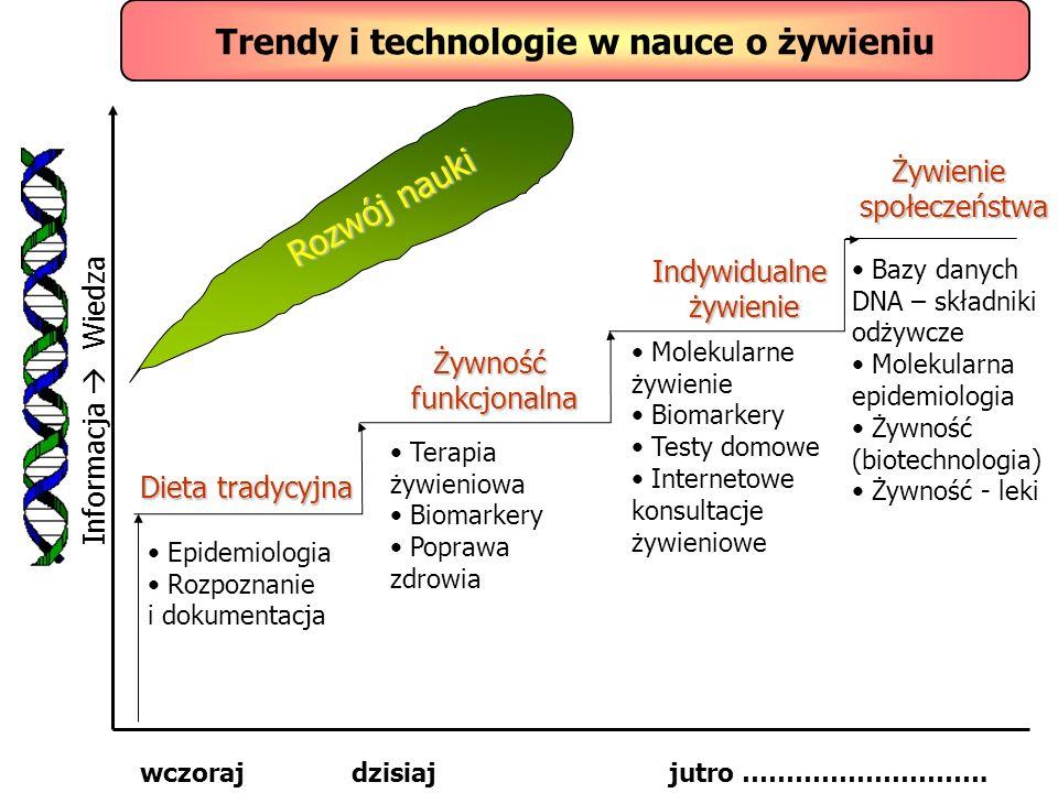Trendy i technologie w nauce o żywieniu Informacja Wiedza wczorajdzisiajjutro ………………………. Rozwój nauki Dieta tradycyjna Żywnośćfunkcjonalna Indywidualn