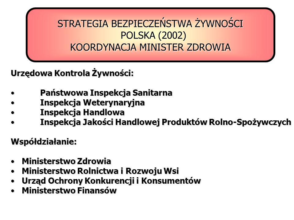 STRATEGIA BEZPIECZEŃSTWA ŻYWNOŚCI POLSKA (2002) KOORDYNACJA MINISTER ZDROWIA Urzędowa Kontrola Żywności: Państwowa Inspekcja SanitarnaPaństwowa Inspek