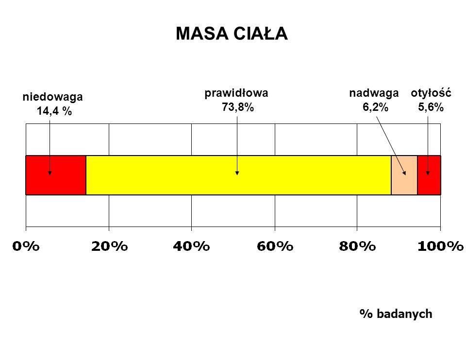 MASA CIAŁA % badanych prawidłowa 73,8% nadwaga 6,2% otyłość 5,6% niedowaga 14,4 %