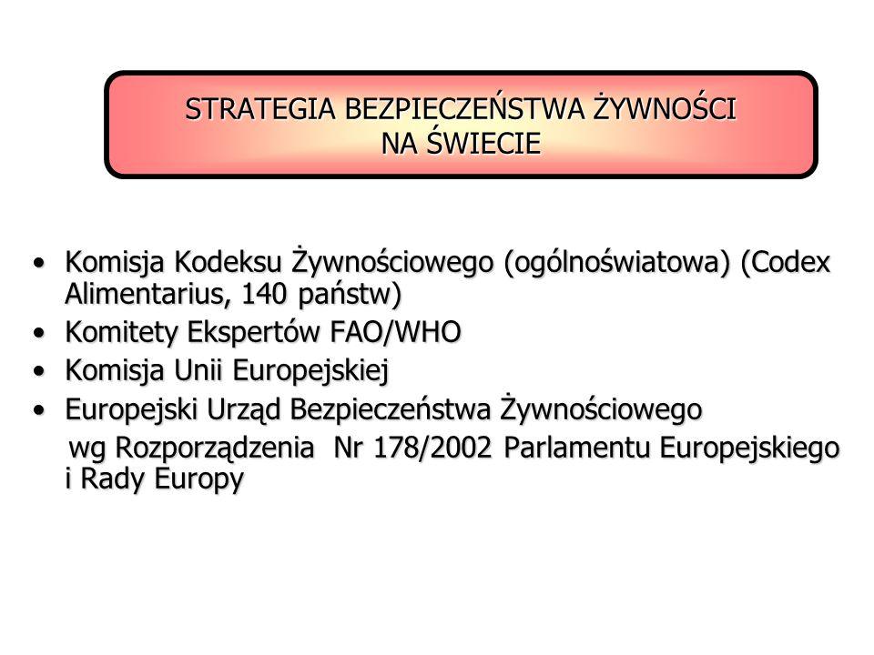 STRATEGIA BEZPIECZEŃSTWA ŻYWNOŚCI NA ŚWIECIE Komisja Kodeksu Żywnościowego (ogólnoświatowa) (Codex Alimentarius, 140 państw)Komisja Kodeksu Żywnościow