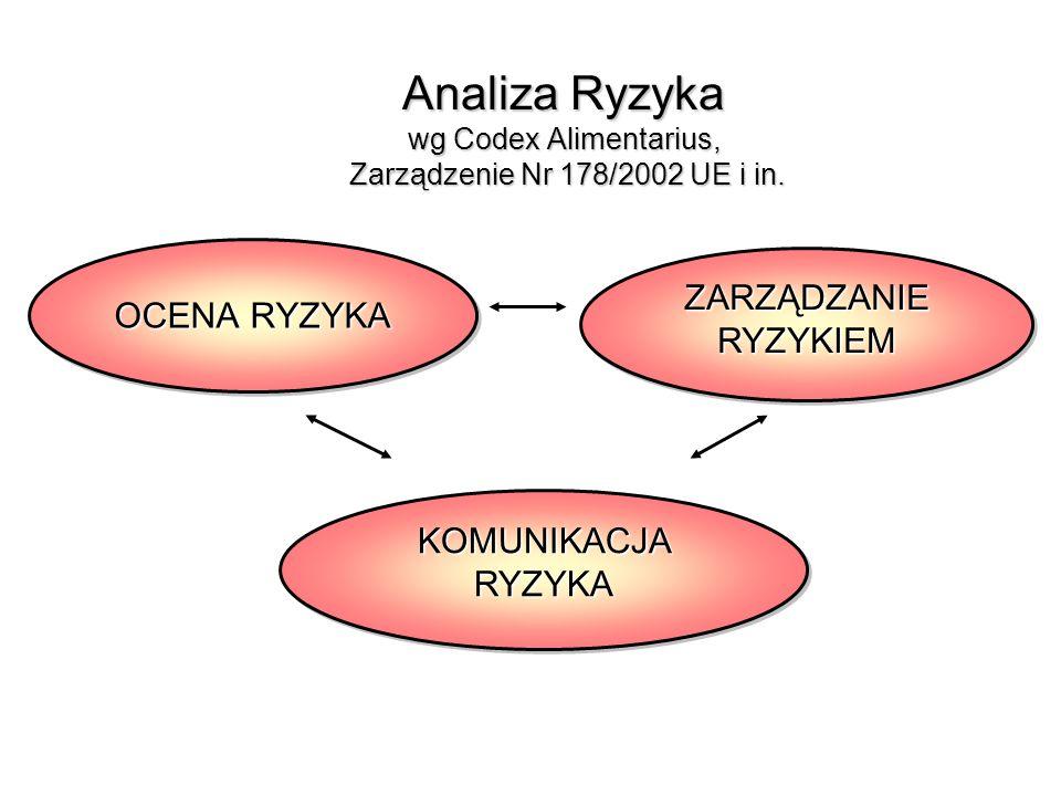 Analiza Ryzyka wg Codex Alimentarius, Zarządzenie Nr 178/2002 UE i in. OCENA RYZYKA KOMUNIKACJA RYZYKA ZARZĄDZANIE RYZYKIEM