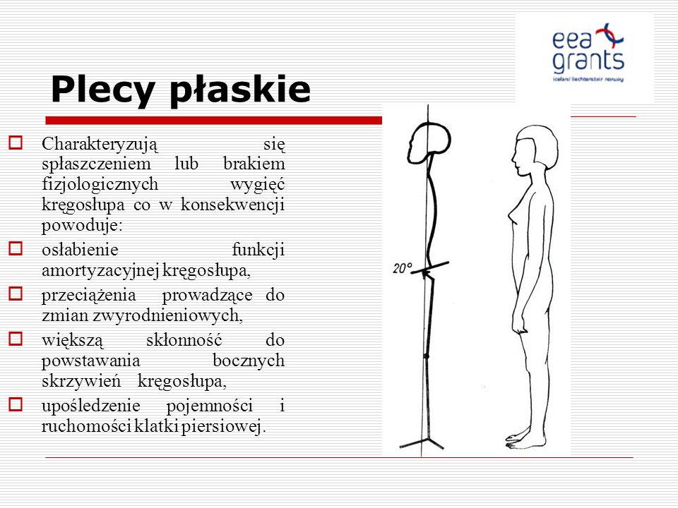 Plecy płaskie Charakteryzują się spłaszczeniem lub brakiem fizjologicznych wygięć kręgosłupa co w konsekwencji powoduje: osłabienie funkcji amortyzacy