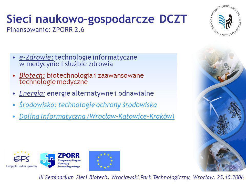 III Seminarium Sieci Biotech, Wrocławski Park Technologiczny, Wrocław, 25.10.2006 Sieci naukowo-gospodarcze DCZT Finansowanie: ZPORR 2.6 e-Zdrowie: technologie informatyczne w medycynie i służbie zdrowia Biotech: biotechnologia i zaawansowane technologie medyczne Energia: energie alternatywne i odnawialne Środowisko: technologie ochrony środowiska Dolina Informatyczna (Wrocław-Katowice-Kraków)