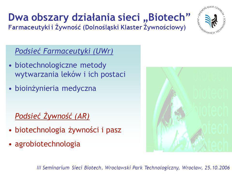 III Seminarium Sieci Biotech, Wrocławski Park Technologiczny, Wrocław, 25.10.2006 Dwa obszary działania sieci Biotech Farmaceutyki i Żywność (Dolnośląski Klaster Żywnościowy) Podsieć Farmaceutyki (UWr) biotechnologiczne metody wytwarzania leków i ich postaci bioinżynieria medyczna Podsieć Żywność (AR) biotechnologia żywności i pasz agrobiotechnologia