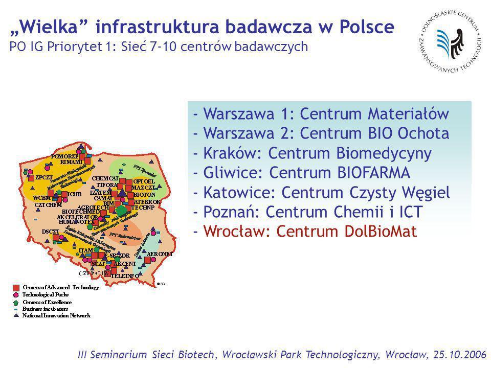 III Seminarium Sieci Biotech, Wrocławski Park Technologiczny, Wrocław, 25.10.2006 - Warszawa 1: Centrum Materiałów - Warszawa 2: Centrum BIO Ochota - Kraków: Centrum Biomedycyny - Gliwice: Centrum BIOFARMA - Katowice: Centrum Czysty Węgiel - Poznań: Centrum Chemii i ICT - Wrocław: Centrum DolBioMat Wielka infrastruktura badawcza w Polsce PO IG Priorytet 1: Sieć 7-10 centrów badawczych