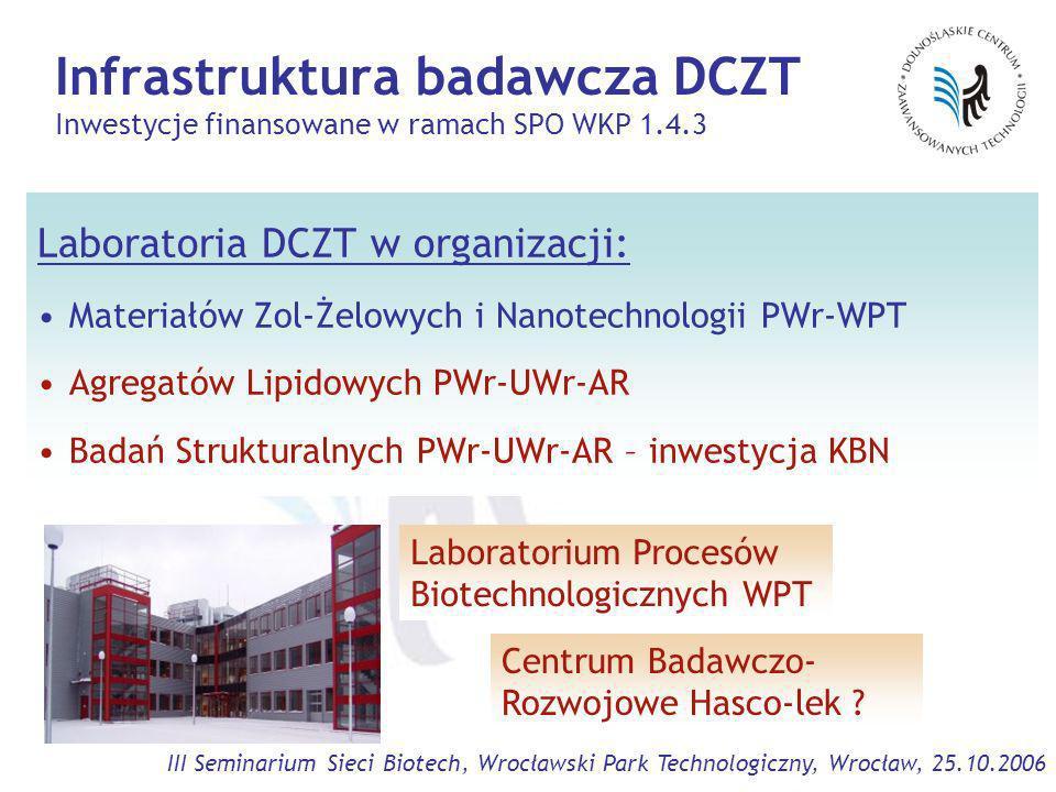 III Seminarium Sieci Biotech, Wrocławski Park Technologiczny, Wrocław, 25.10.2006 Infrastruktura badawcza DCZT Inwestycje finansowane w ramach SPO WKP 1.4.3 Laboratoria DCZT w organizacji: Materiałów Zol-Żelowych i Nanotechnologii PWr-WPT Agregatów Lipidowych PWr-UWr-AR Badań Strukturalnych PWr-UWr-AR – inwestycja KBN Laboratorium Procesów Biotechnologicznych WPT Centrum Badawczo- Rozwojowe Hasco-lek