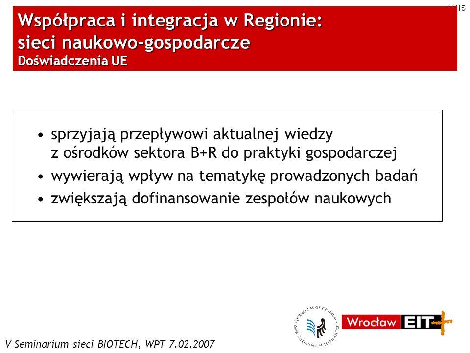 V Seminarium sieci BIOTECH, WPT 7.02.2007 11/15 Współpraca i integracja w Regionie: sieci naukowo-gospodarcze Doświadczenia UE sprzyjają przepływowi a