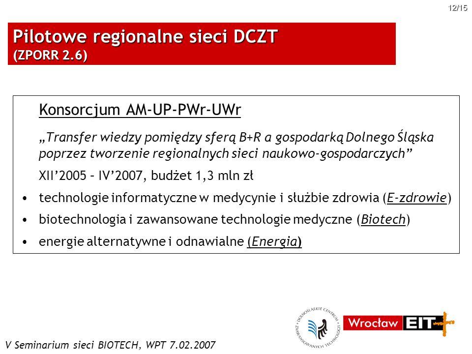 V Seminarium sieci BIOTECH, WPT 7.02.2007 12/15 Pilotowe regionalne sieci DCZT (ZPORR 2.6) Konsorcjum AM-UP-PWr-UWr Transfer wiedzy pomiędzy sferą B+R