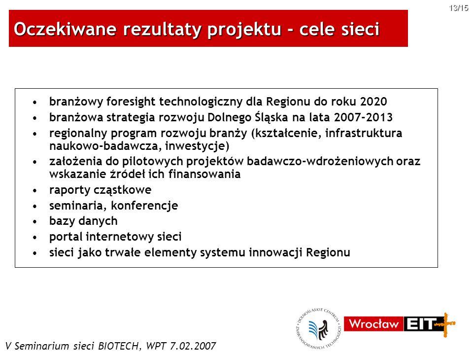 V Seminarium sieci BIOTECH, WPT 7.02.2007 13/15 branżowy foresight technologiczny dla Regionu do roku 2020 branżowa strategia rozwoju Dolnego Śląska n