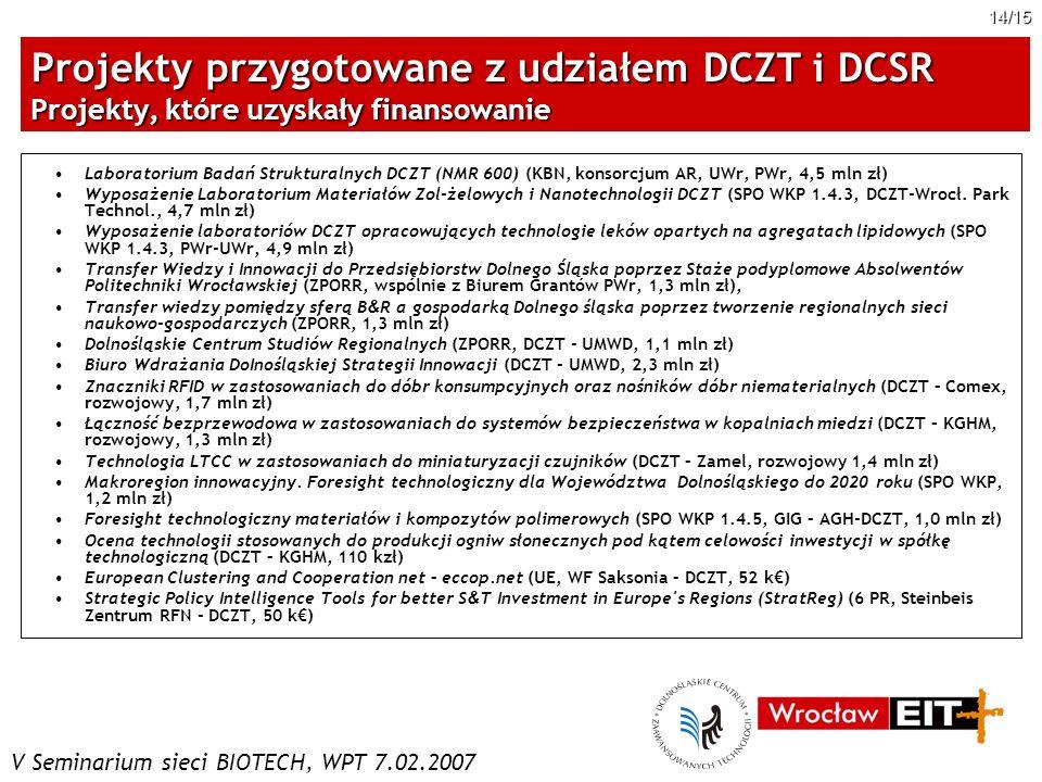 V Seminarium sieci BIOTECH, WPT 7.02.2007 14/15 Projekty przygotowane z udziałem DCZT i DCSR Projekty, które uzyskały finansowanie Laboratorium Badań