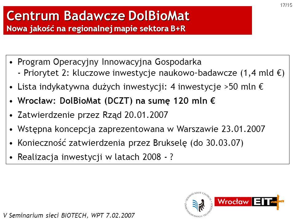 V Seminarium sieci BIOTECH, WPT 7.02.2007 17/15 Centrum Badawcze DolBioMat Nowa jakość na regionalnej mapie sektora B+R Program Operacyjny Innowacyjna