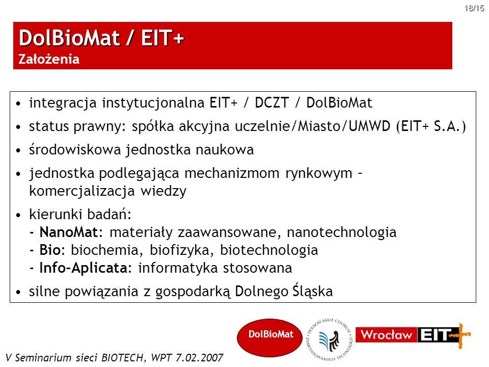 V Seminarium sieci BIOTECH, WPT 7.02.2007 18/15 integracja instytucjonalna EIT+ / DCZT / DolBioMat status prawny: spółka akcyjna uczelnie/Miasto/UMWD
