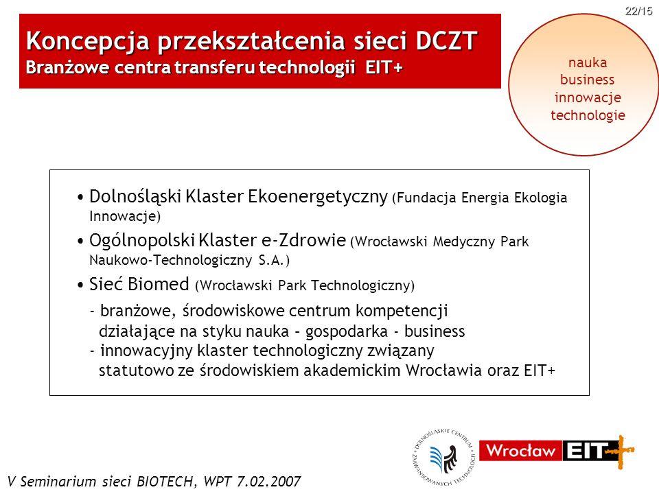 V Seminarium sieci BIOTECH, WPT 7.02.2007 22/15 Koncepcja przekształcenia sieci DCZT Branżowe centra transferu technologii EIT+ nauka business innowac