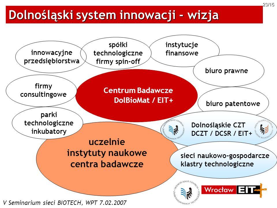 V Seminarium sieci BIOTECH, WPT 7.02.2007 23/15 Dolnośląski system innowacji - wizja Centrum Badawcze DolBioMat / EIT+ firmy consultingowe uczelnie in