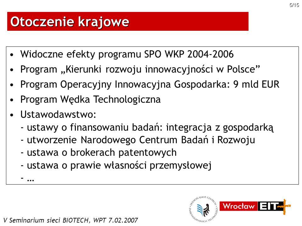 V Seminarium sieci BIOTECH, WPT 7.02.2007 16/15 Projekty przygotowane z udziałem DCZT i DCSR Projekty na listach indykatywnych PO IG Zaawansowane molekularne urządzenia diagnostyczne – syntetyczne przeciwciała ze zdolnością rozpoznawania specyficznych białkowych markerów procesów nowotworowych (DCZT-Biotech, 6,5 mln EUR) Dolnośląskie Centrum Materiałów i Biomateriałów DolBioMat (DCZT, 120 mln EUR)